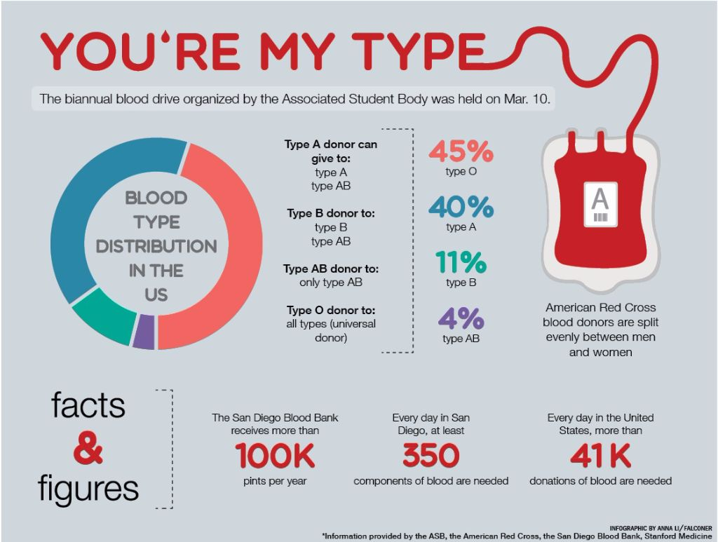 blood type infographic