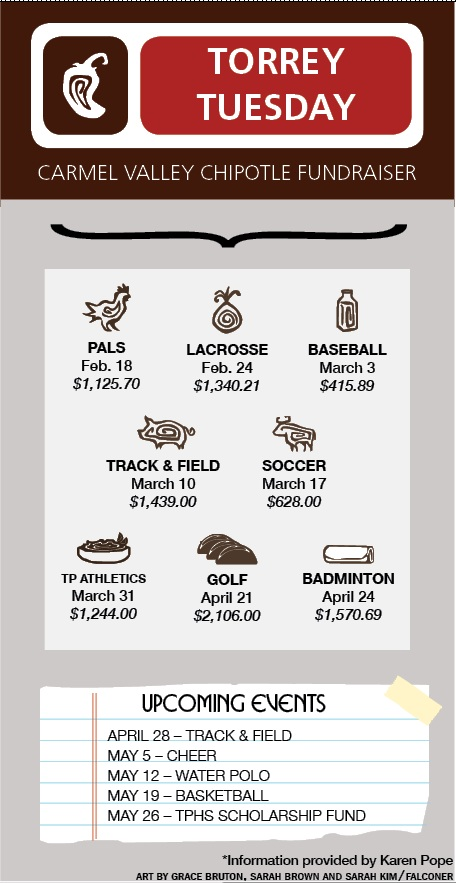 chipotle infographic